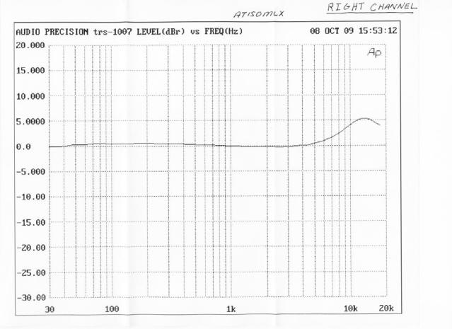 Frequency Response Of At150mlx Biff Vinyl Asylum