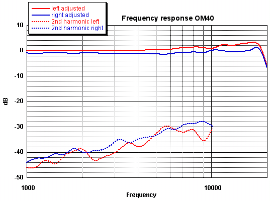 Frequency Response Om40 And V15vx Jico Sas Thomas A