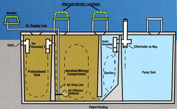Sewer line schematic sewer line construction elsavadorla for Sewer system diagram